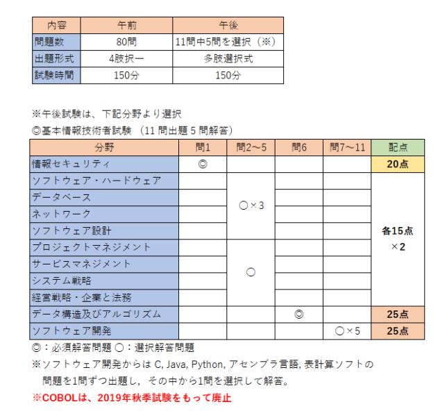 基本情報技術者試験の試験内容