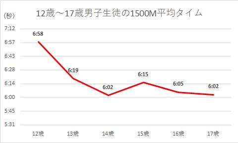 男子生徒の1500M平均タイム
