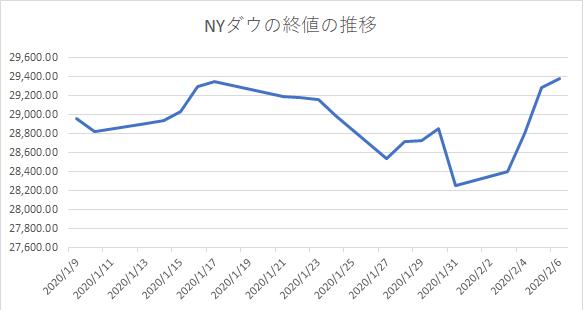 NYダウ株価の推移