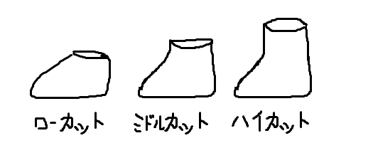 登山靴の選び方:足首の高さ