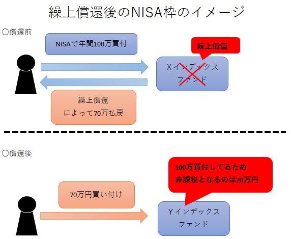 繰上償還後のNISA枠のイメージ