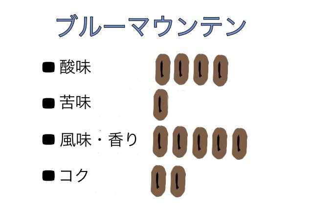 コーヒー豆の味の店頭での説明