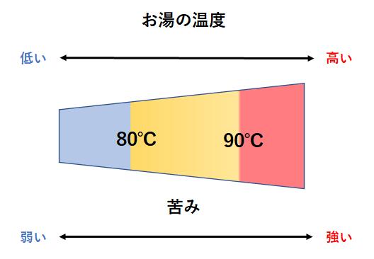 お湯の温度と苦味の関係