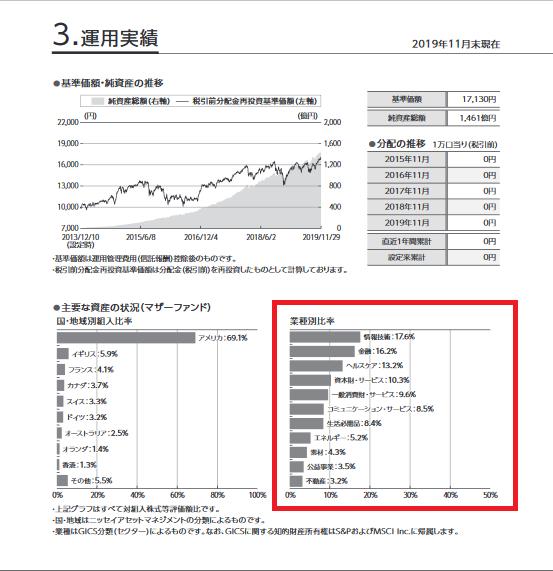 ファンドの業種の割合