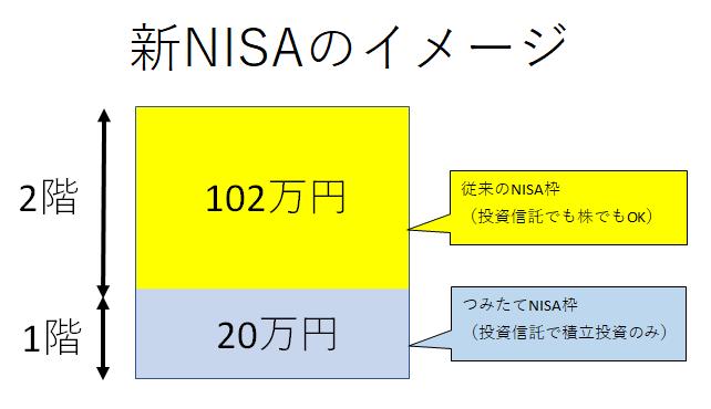 新NISAのイメージ