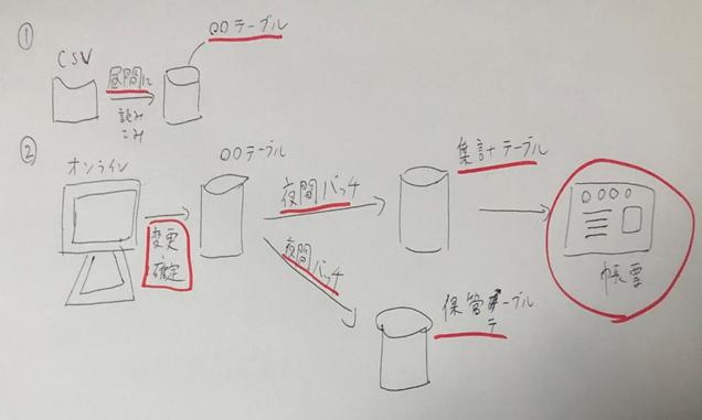 SEは図で説明