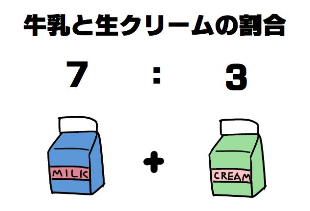 牛乳と生クリームの割合