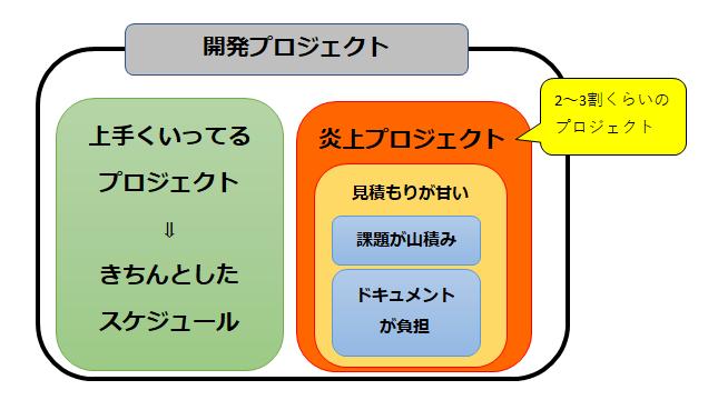 炎上プロジェクトの特徴