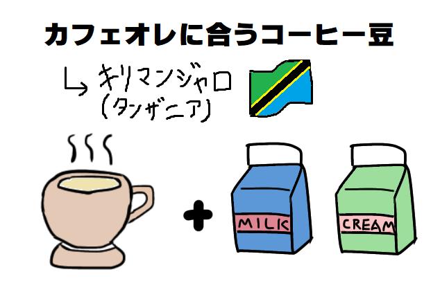 カフェオレに合うコーヒー