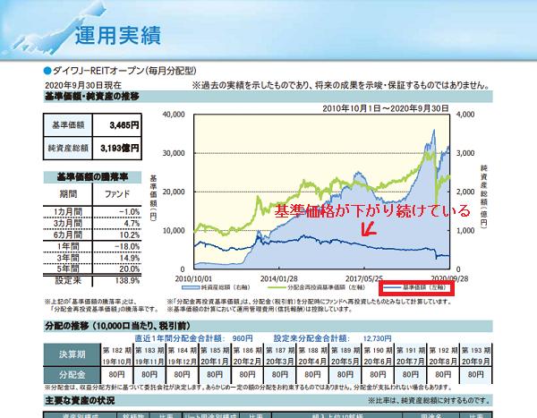ダイワj-reitの基準価格