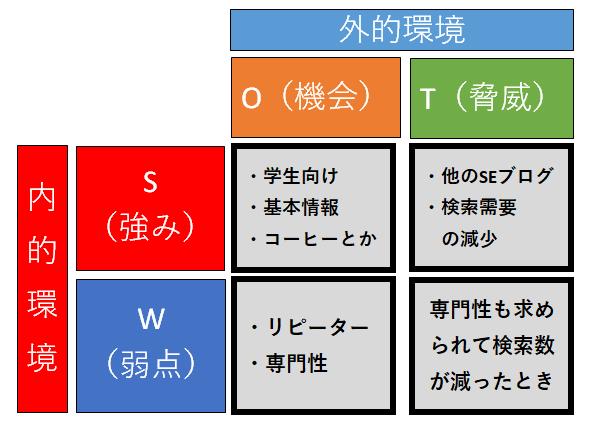 SWOT分析の例