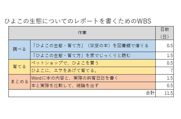 プロジェクトのWBS