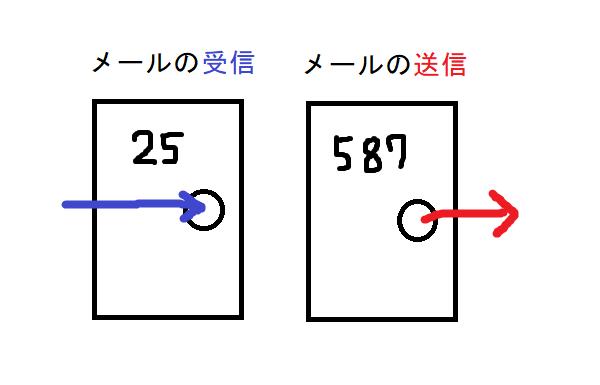 ポート番号とはやりたいことの入口・出口を指定する番号