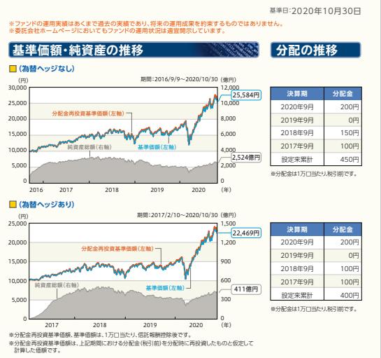 グローバルAIファンドの利回りと純資産総額