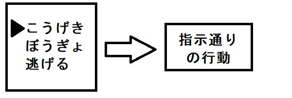 制御結合のイメージ