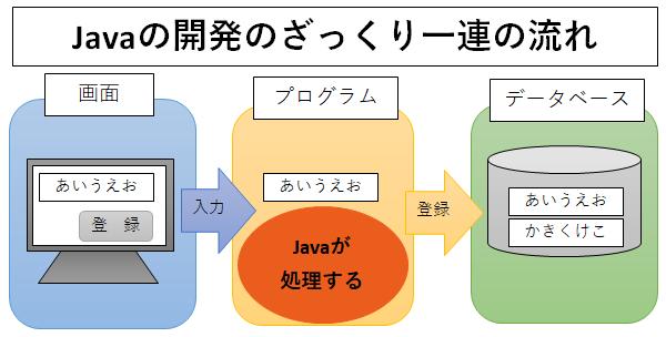 Javaの開発の流れ