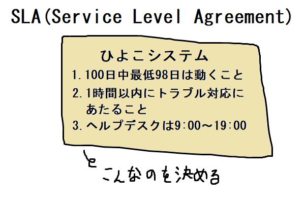 SLAとはサービスの質を決める