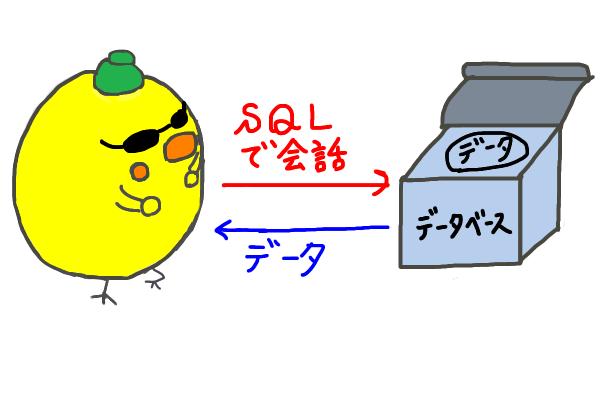 SQLとはデータベースとデータをやり取りする言葉