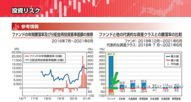 日本株ブル4.3の利回り